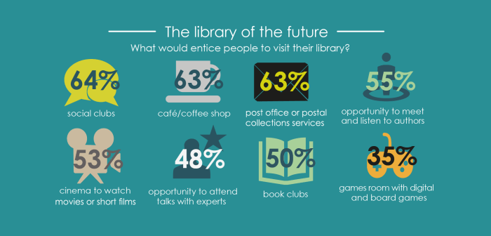Library of the Future Statistics