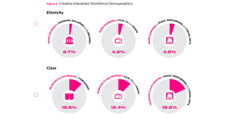PANIC - Social Class, Taste and Inequalities in the Creative Industries