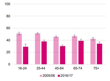 Taking Part graph - library usage by age